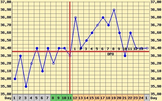 good cycle temperature chart